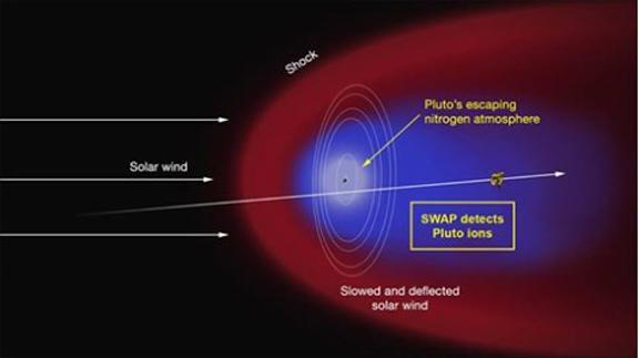 Atmósfera de Plutón vs viento solar