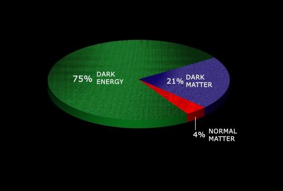 Distribución del universo