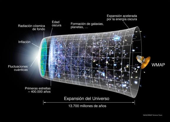 Concepción clásica de la evolución del Universo